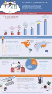 Infografik: Führungskräftemangel folgt auf Fachkräftemangel