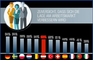 Stimmung am Arbeitsmarkt: Optimistisch in die Zukunft