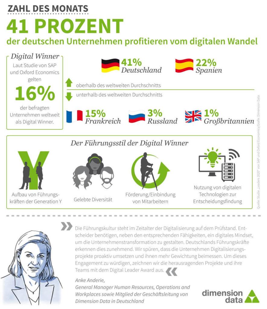 Digitale Transformation: 41 Prozent der deutschen Unternehmen beschäftigen sich mit dem digitalen Wandel